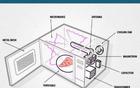 用微波炉加热食物 营养成分会继续保留吗