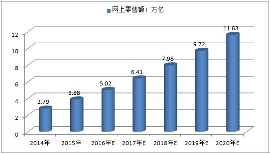 中国网络零售市场大发展 跨境电商推动外贸提质升级