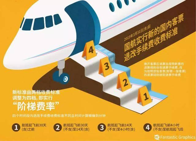 """国航机票退改""""阶梯费率"""" 分为4档 越早退改手续费越低"""
