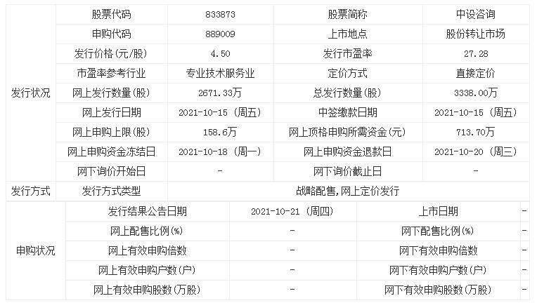 新股申购:中设咨询 发行价格为4.5元/股